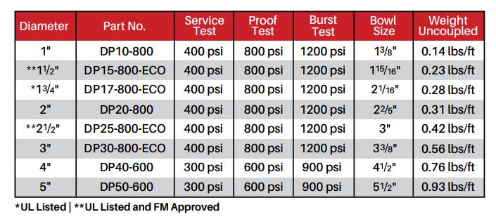 Tabel1 - SOS Safety International Inc